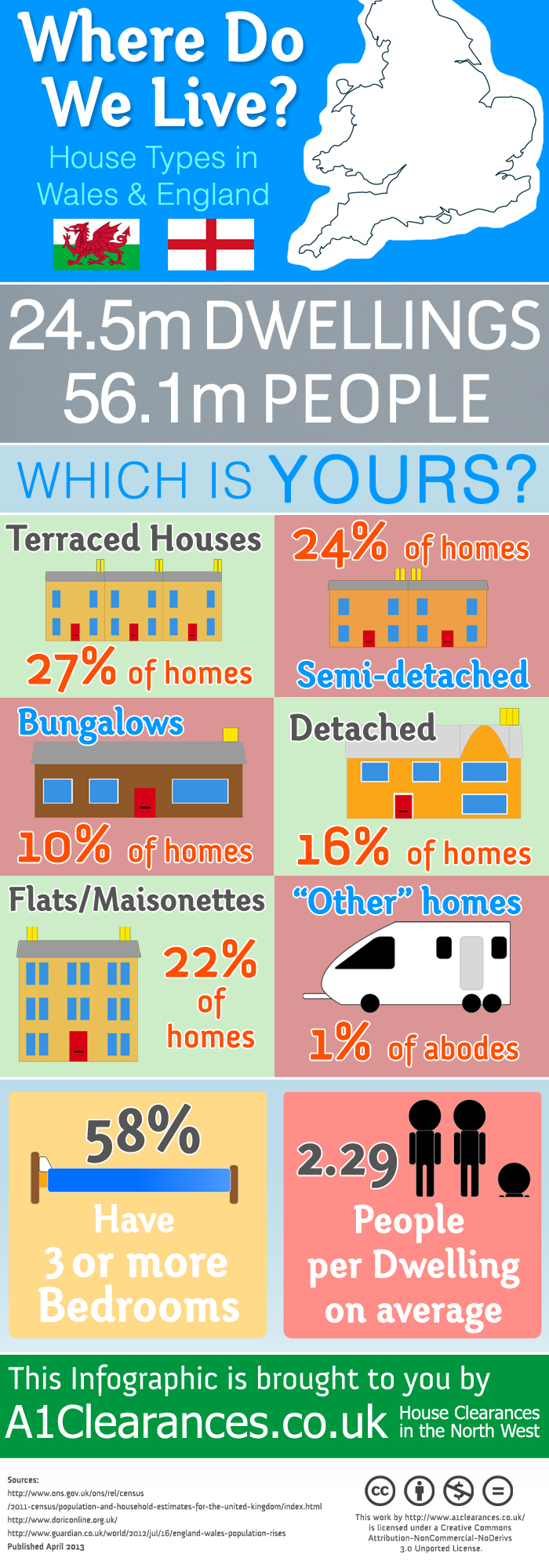 Where Do We Live? House Types in England & Wales